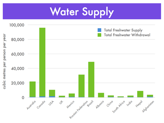 4 2 Water Supply And Water Scarcity